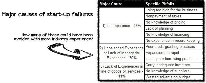Major Causes of Start-up Failures