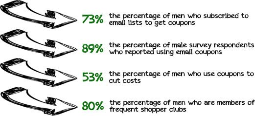 Men and Coupons