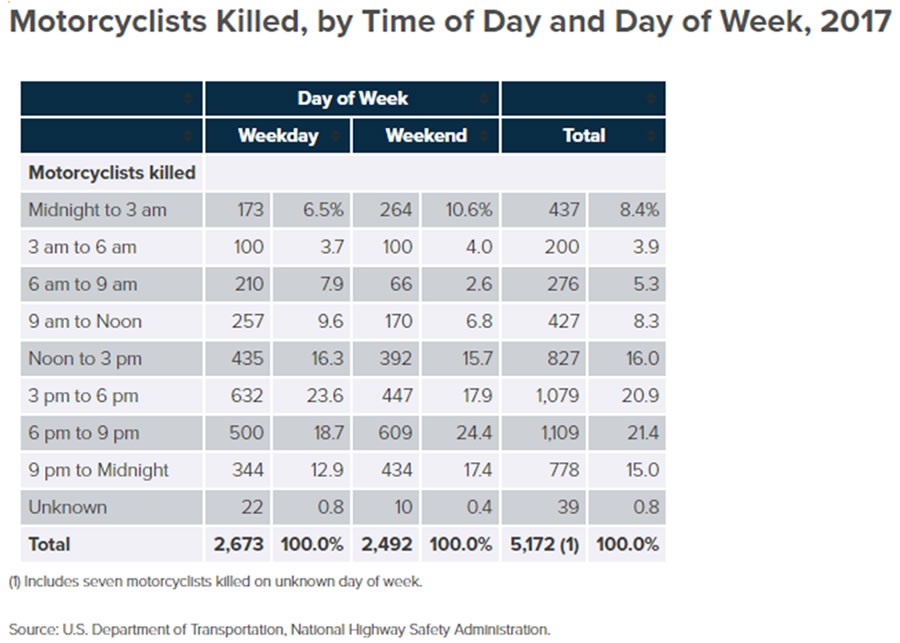 Motorcycle fatalities by time of day