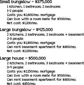 Net Mortgage Cost
