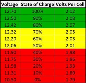 Battery voltage chart