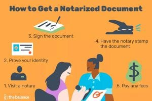 how to get a document notarized