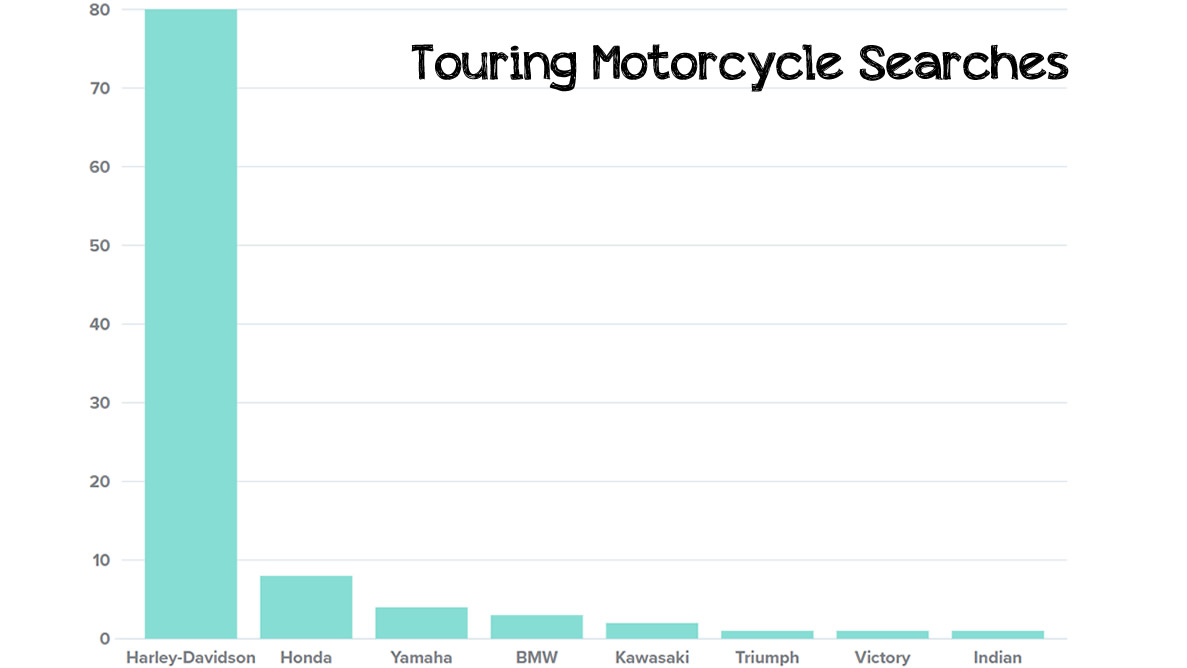 touring motorcycle searches
