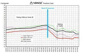 Ventz Motorcycle Body Temperature Graph